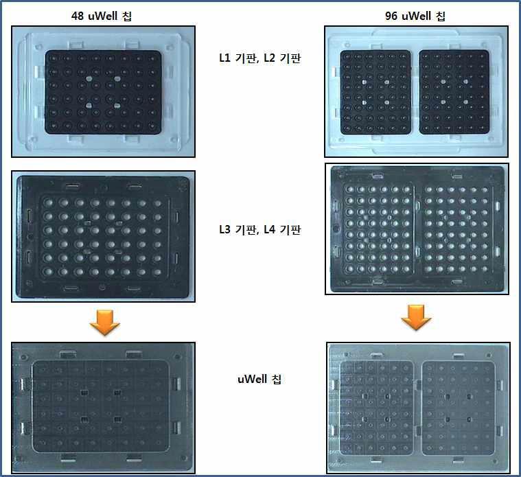 48 uWell 칩과 96 uWell칩의 2차 제작품