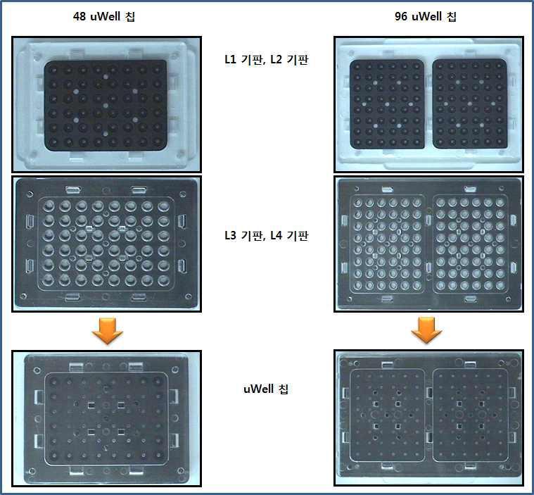 48 uWell 칩과 96 uWell칩의 3차 제작품