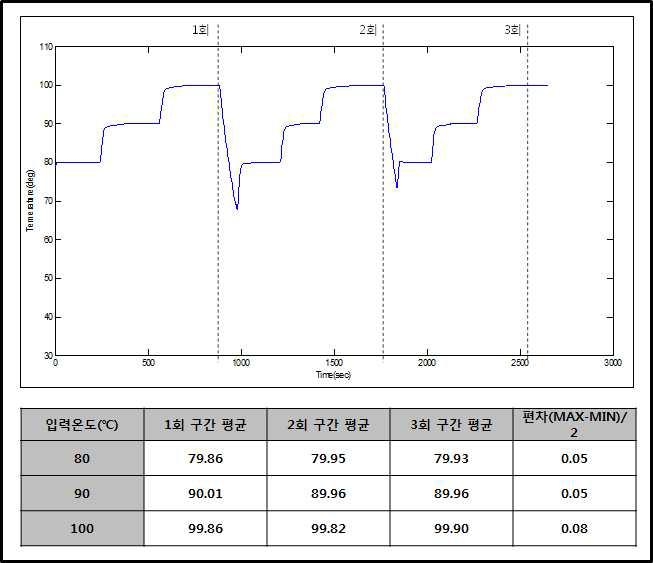고온 (80℃ ~ 100℃)에서의 온도 정밀도 결과