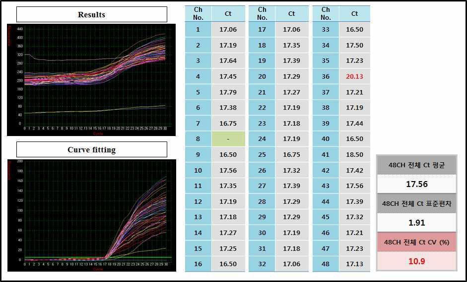 신속 실시간 다중 유전자 정량 분석 장치의 재현성 평가