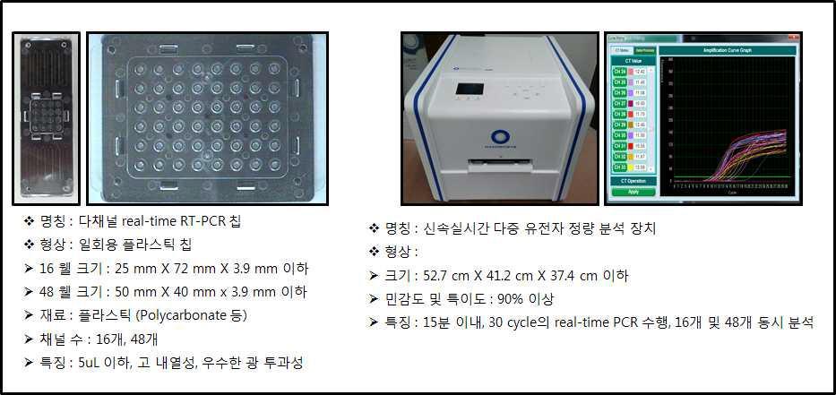 다채널 미세 유로 칩 real-time PCR 시스템