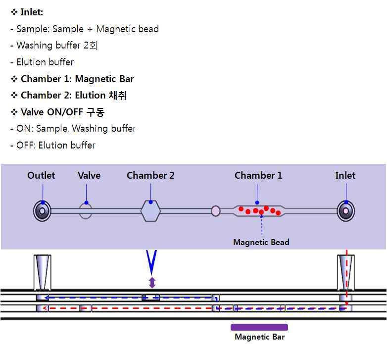 (1채널) 다중 유전자 분리용 샘플 전처리 칩 개념도
