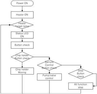 8채널 다중 유전자 분리 장치 시스템 제어도