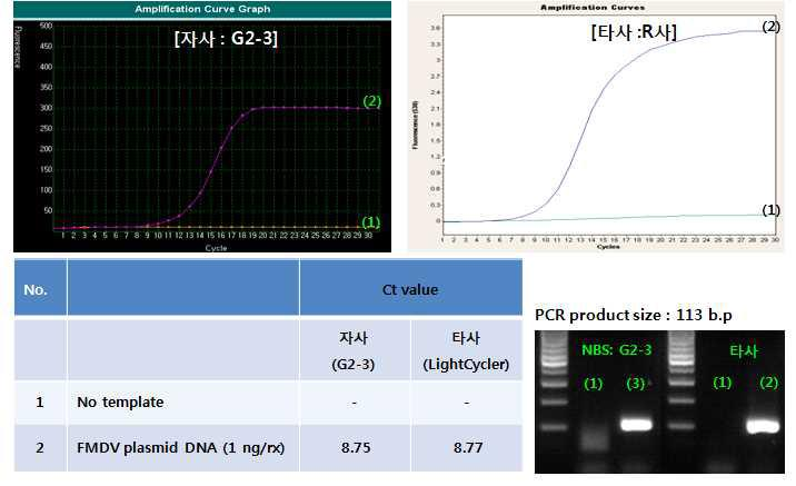 타사 및 자사 Real-time PCR 장비를 사용하여 제작된 plasmid DNA 결과