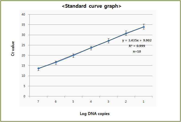 타사 장비에서의 농도별 재현성 10회 테스트에 대한 standard curve