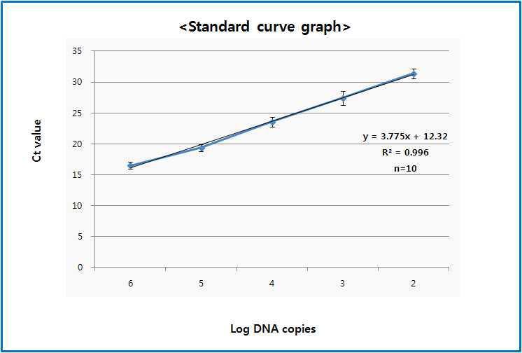 자사 장비에서의 농도별 재현성 10회 테스트에 대한 standard curve