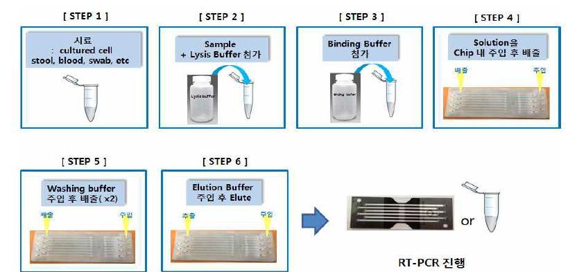 다중 유전자 분리용 샘플 전처리 칩에서 RNA Prep 모식도