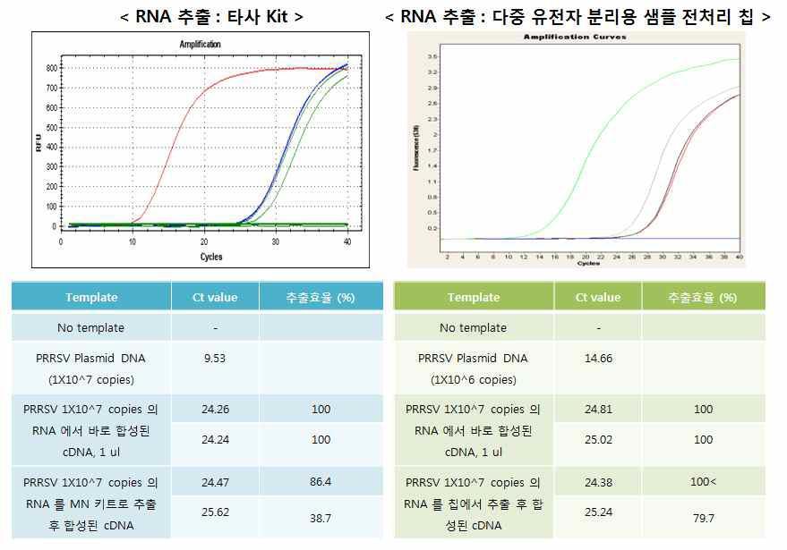 타사 Kit와 다중 유전자 분리용 샘플 전처리 칩에서 RNA prep 후 Real-time PCR 결과