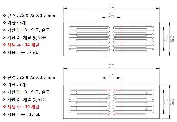 10과 14채널 미세 유로 칩 이용 real-time RT-PCR 칩 설계도