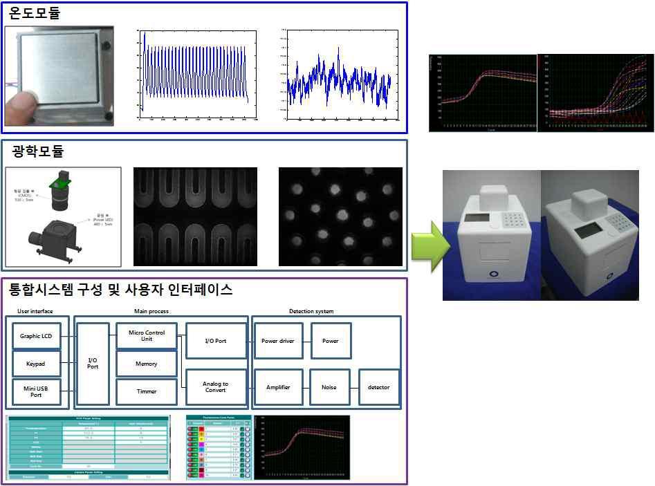 신속 실시간 다중 유전자 정량 분석 장치 시제품