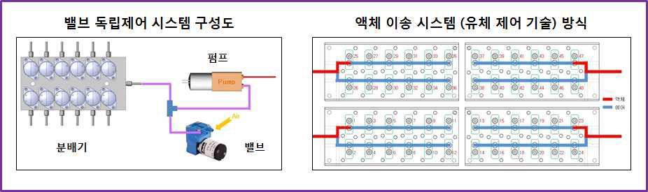다중 유전자 분리 장치의 유체 제어 기술
