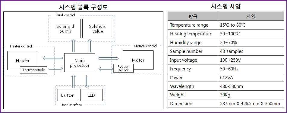 48채널 다중 유전자 분리 장치 시스템 구성도 및 사양