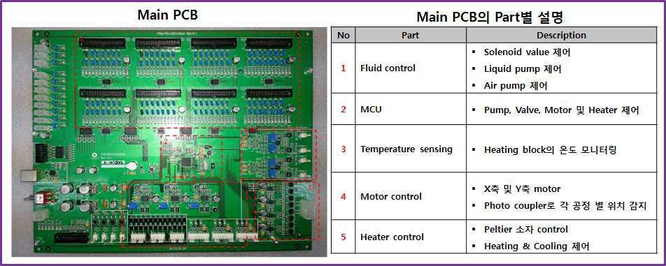다중 유전자 분리 장치의 Main PCB 제작