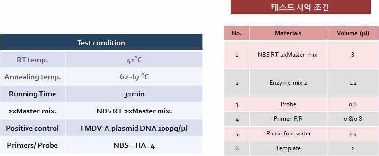 One-step RT & rt-PCR 시약 조성 및 장비 구동 조건