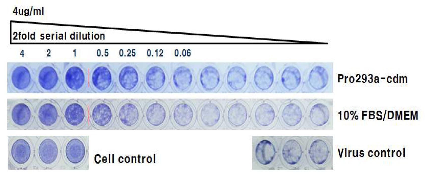 그림 60. 배양 배지 종류에 따른 HzVSF 활성 비교