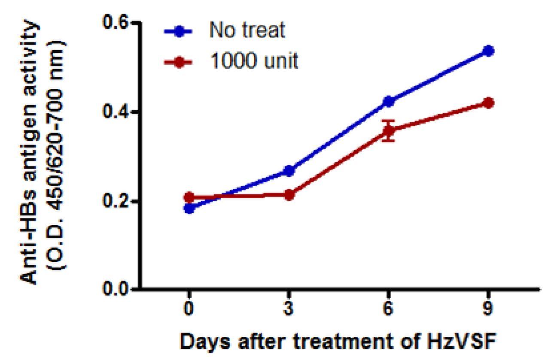 그림 71. HzVSF의 anti-HBV assay