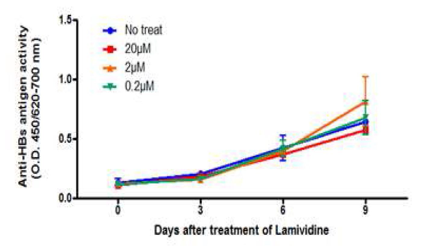 그림 72. Lamivudine의 anti-HBV assay
