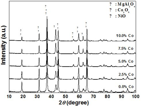XRD patterns of Ni-Co/MgAl2O4 catalysts with various Co contents