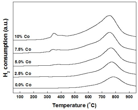 TPR patterns of Ni-Co/MgAl2O4 catalysts with various Co contents
