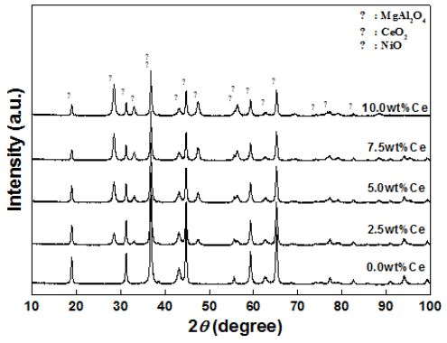 XRD patterns of Ni-Ce/MgAl2O4 catalysts with various Ce contents