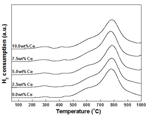 TPR patterns of Ni-Ce/MgAl2O4 catalysts with various Ce contents