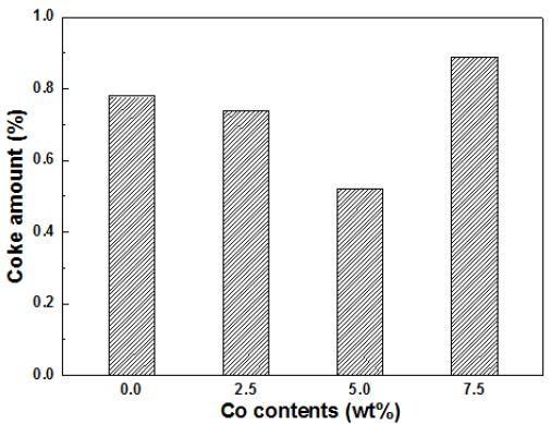 600℃에서 반응 후 회수한 Ni-Co/MgAl2O4 촉매의 TGA 분석 결과