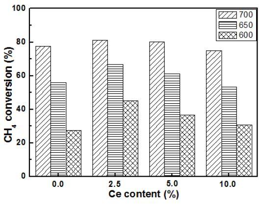 Ce 함량에따른 Ni-Ce/MgAl2O4 촉매의 반응 온도에 따른 CH4 전환율