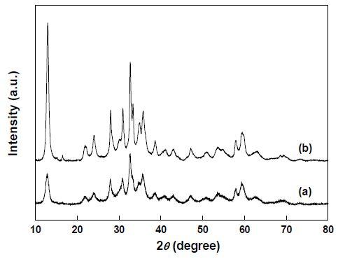 Zn5(CO3)2(OH)6 전구체의 XRD 분석 결과 (a) ZHC-RT (b) ZHC-70
