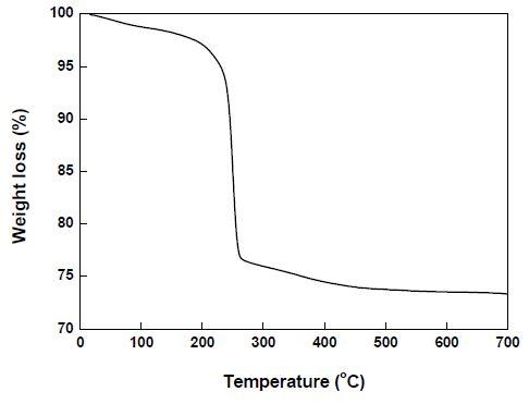 Zn5(CO3)2(OH)6 전구체 (ZHC-RT)의 TGA 분석 결과