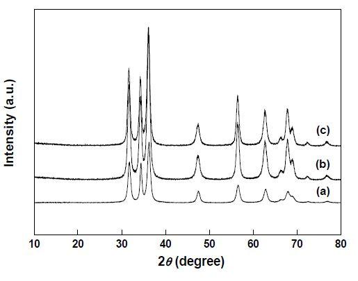 XRD 분석 결과 (a) Z70-300 (b) ZRT-300 (c) Pt/ZRT-300
