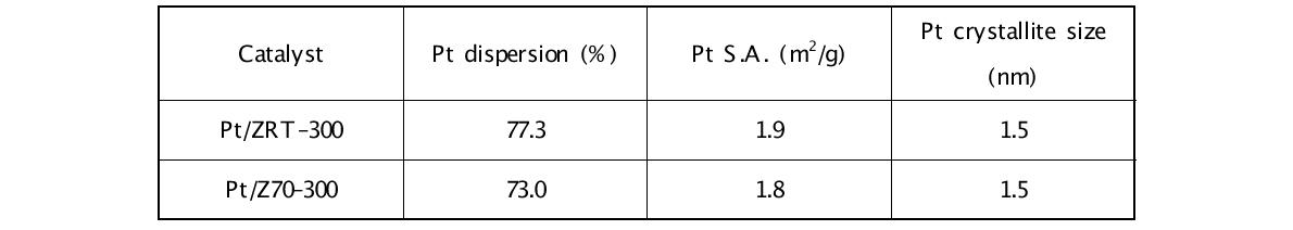 Pt/Z70-300, Pt/ZRT-300 촉매의 H2-chemisorption 분석 결과