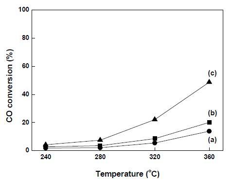 온도에 따른 CO 전환율