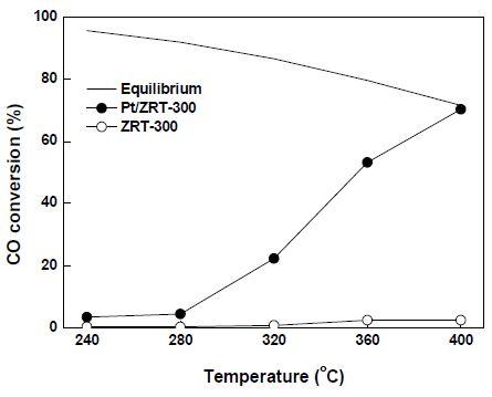 Pt/ZRT-300과 ZRT-300 촉매의 온도에 따른 CO 전환율