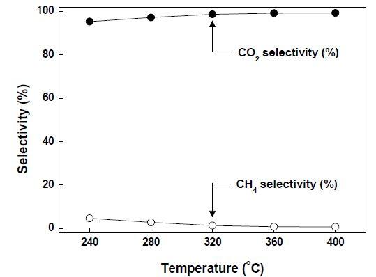 Pt/ZRT-300 촉매의 온도에 따른 CO2 & CH4 선택도