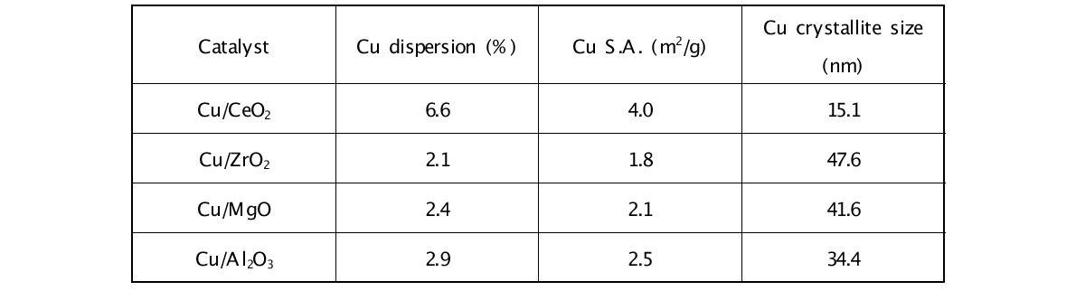 Cu 촉매의 N2O-chemisorption 분석 결과