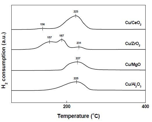Cu 촉매의 H2-TPR 분석 결과