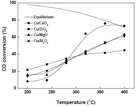Cu 촉매의 온도에 따른 CO 전환율
