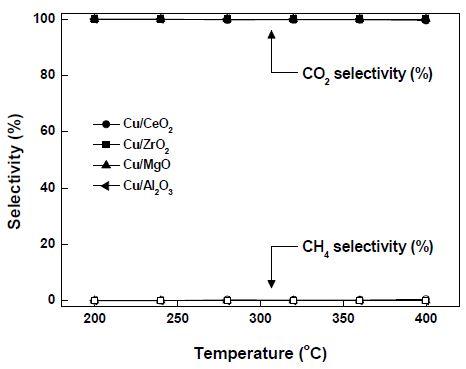 Cu 촉매의 온도에 따른 CO2 & CH4 선택도