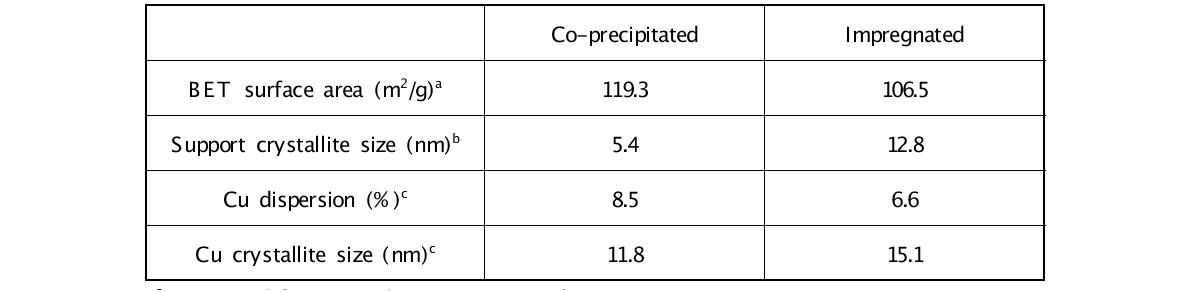 CuCeO2-CP와 CuCeO2-Imp 촉매의 특성 분석 결과