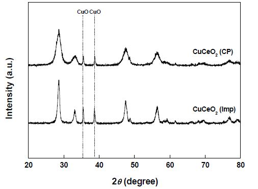 CuCeO2-CP와 CuCeO2-Imp 촉매의 XRD 분석 결과