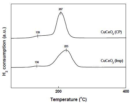 CuCeO2-CP와 CuCeO2-Imp 촉매의 H2-TPR 분석 결과