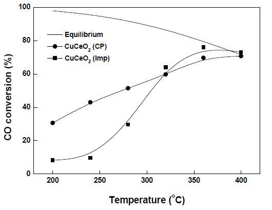 CuCeO2-CP와 CuCeO2-Imp 촉매의 온도에 따른 CO 전환율