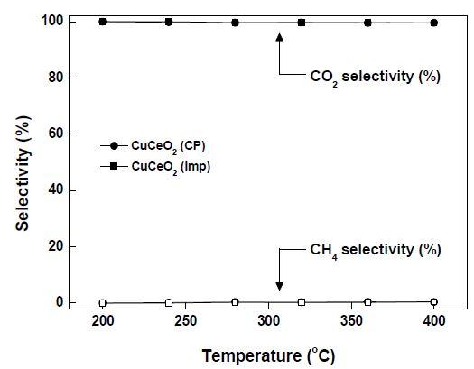 CuCeO2-CP와 CuCeO2-Imp 촉매의 온도에 따른 CO2 & CH4 선택도