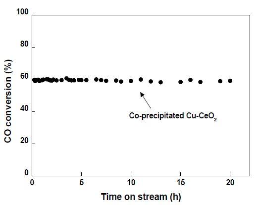 공침법 제조한 CuCeO2-CP 촉매의 안정성 테스트