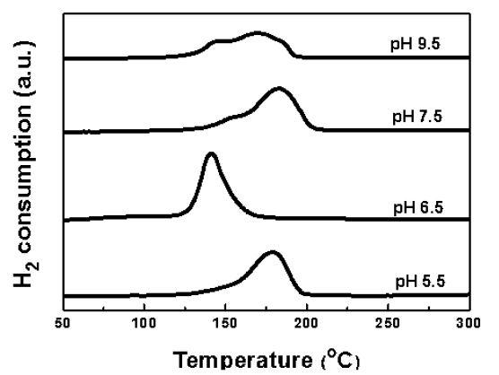 전구체 용액의 pH를 달리하여 증착-침전법으로 제조한 Ru/α-Al2O3 촉매의 TPR 분석 결과
