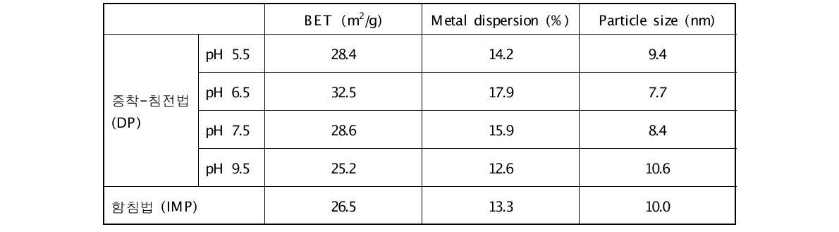 Characteristics of Ru/α-Al2O3 catalysts prepared by deposition-precipitation method and impregnation method