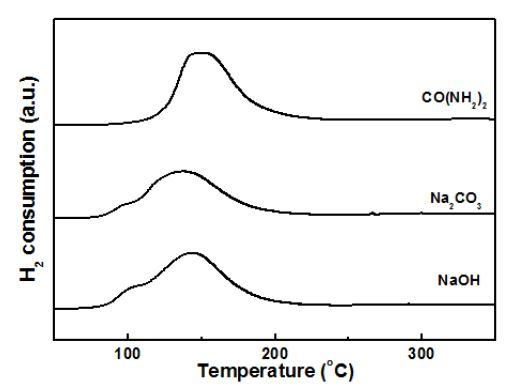 TPR patterns of Ru/α-Al2O3 catalysts prepared by deposition-precipitation method with various precipitants