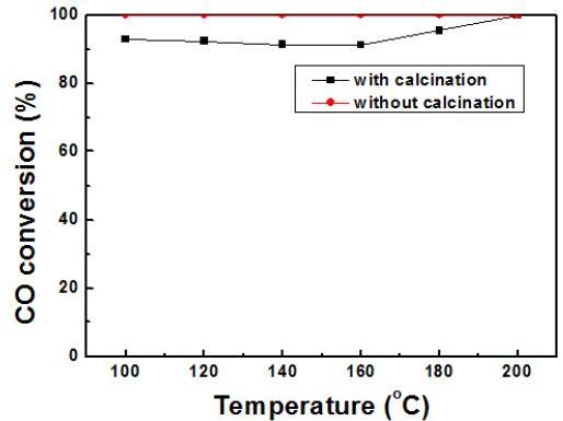 소성 여부에 따른 Ru/α-Al2O3 촉매의 선택적 CO 산화반응활성