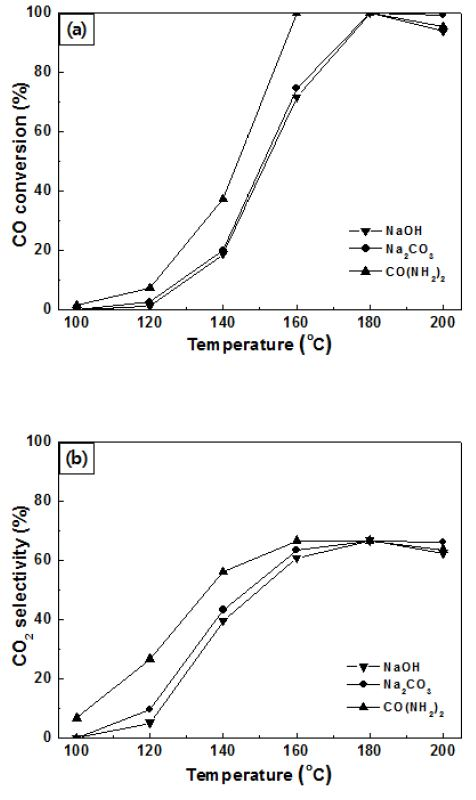 증착-침전법으로 침전체 종류를 달리하여 제조한 Ru/α-Al2O3 촉매의 CO전환율과 CO2 선택도
