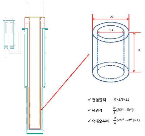 10Nm3/h급 연료개질기 수증기 개질반응부 스케일-업 설계